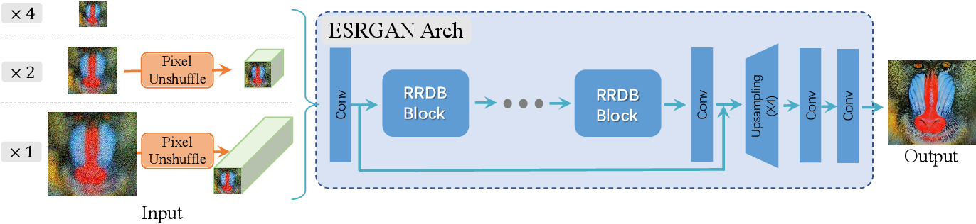 Figure 3 for Real-ESRGAN: Training Real-World Blind Super-Resolution with Pure Synthetic Data