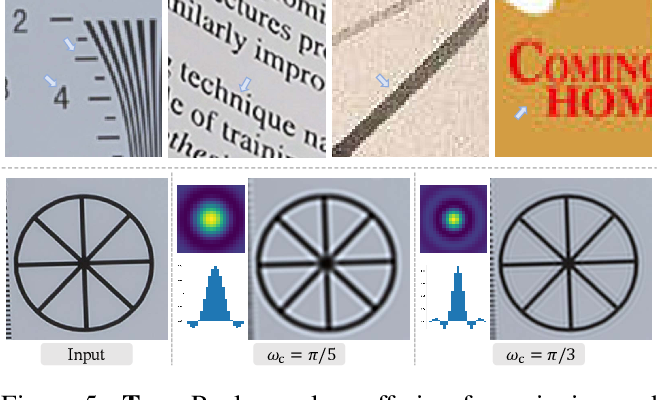 Figure 4 for Real-ESRGAN: Training Real-World Blind Super-Resolution with Pure Synthetic Data
