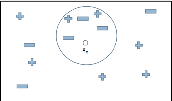 Figure 1 from Dafny Verification of kNN Algorithm - Semantic Scholar