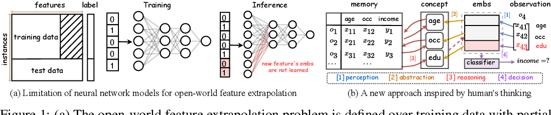 Figure 1 for Towards Open-World Feature Extrapolation: An Inductive Graph Learning Approach