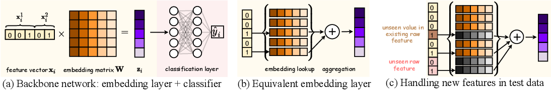 Figure 3 for Towards Open-World Feature Extrapolation: An Inductive Graph Learning Approach