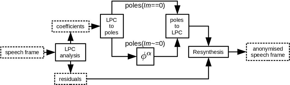 Figure 1 for Speaker anonymisation using the McAdams coefficient