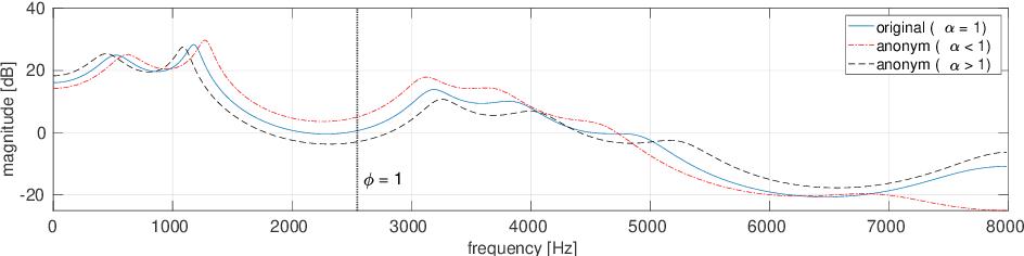 Figure 3 for Speaker anonymisation using the McAdams coefficient