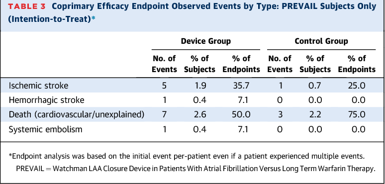 Table 3 from Prospective randomized evaluation of the