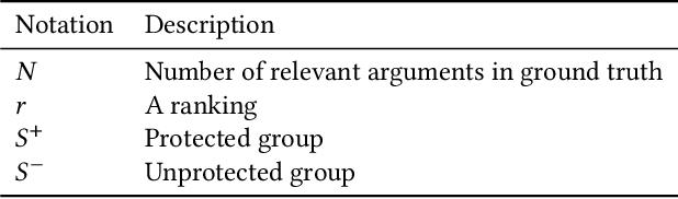 Figure 1 for Evaluating Fairness in Argument Retrieval
