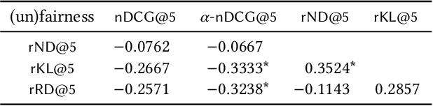 Figure 4 for Evaluating Fairness in Argument Retrieval