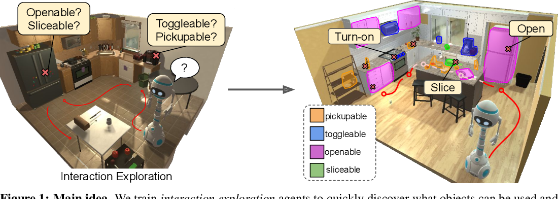 Figure 1 for Learning Affordance Landscapes forInteraction Exploration in 3D Environments