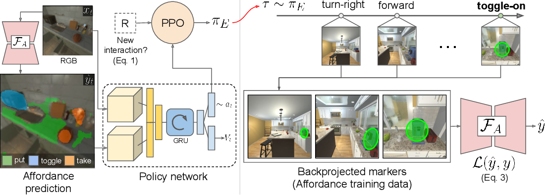 Figure 3 for Learning Affordance Landscapes forInteraction Exploration in 3D Environments