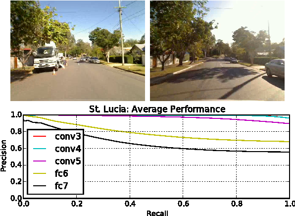 Figure 4 for On the Performance of ConvNet Features for Place Recognition