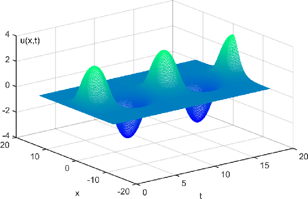 Figure 1 for Machine Discovery of Partial Differential Equations from Spatiotemporal Data