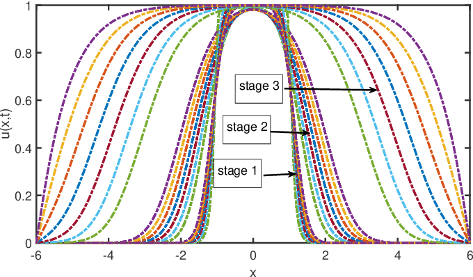 Figure 3 for Machine Discovery of Partial Differential Equations from Spatiotemporal Data