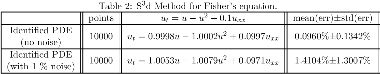 Figure 4 for Machine Discovery of Partial Differential Equations from Spatiotemporal Data