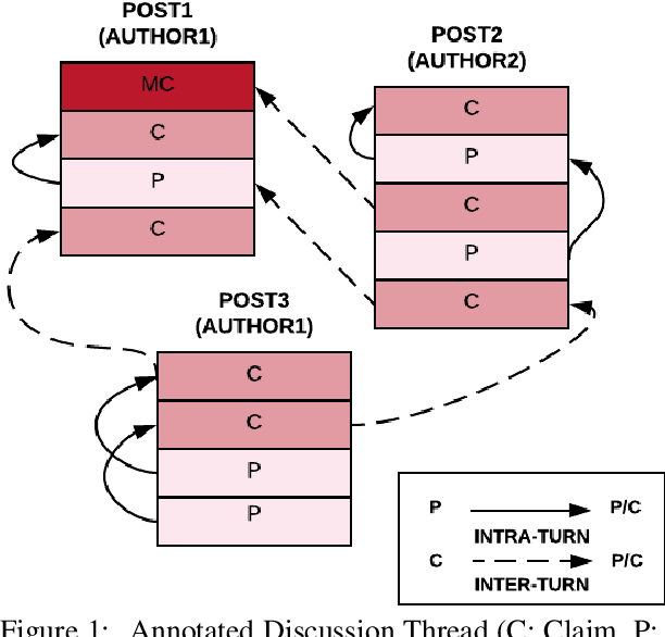 Figure 1 for AMPERSAND: Argument Mining for PERSuAsive oNline Discussions