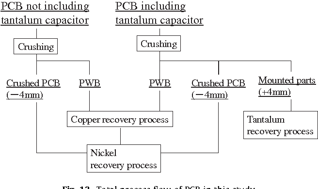 Figure 13 from Evaluation of a recycling process for printed circuit