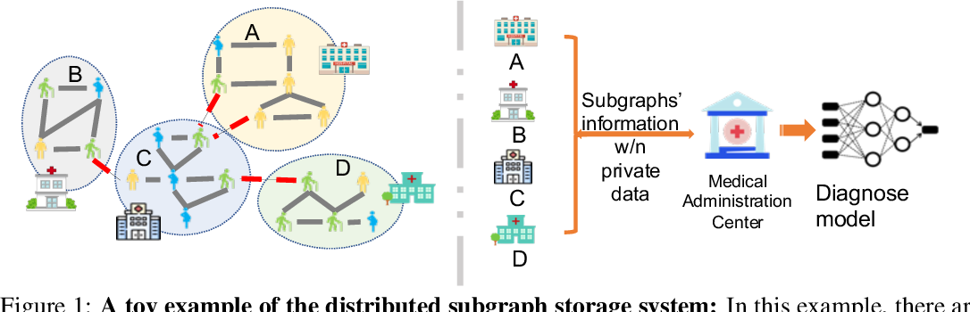 Figure 1 for Subgraph Federated Learning with Missing Neighbor Generation