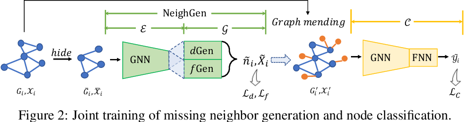 Figure 3 for Subgraph Federated Learning with Missing Neighbor Generation