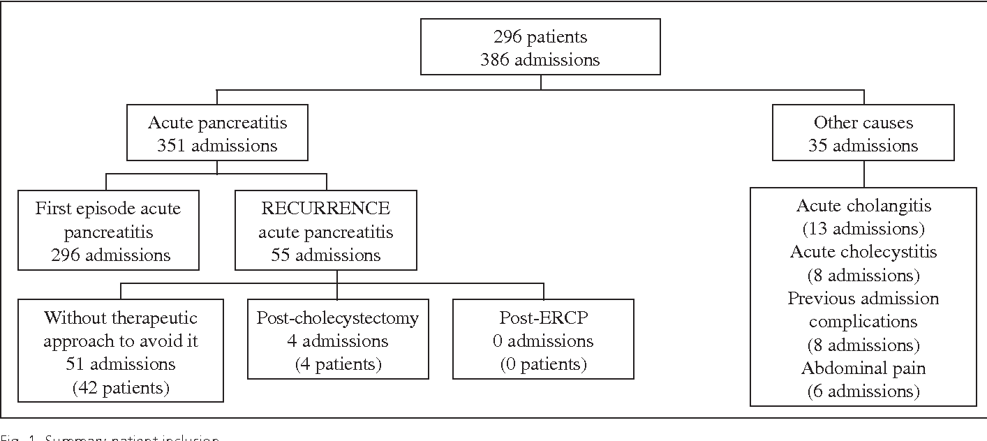 PDF] Influence of delayed cholecystectomy after acute