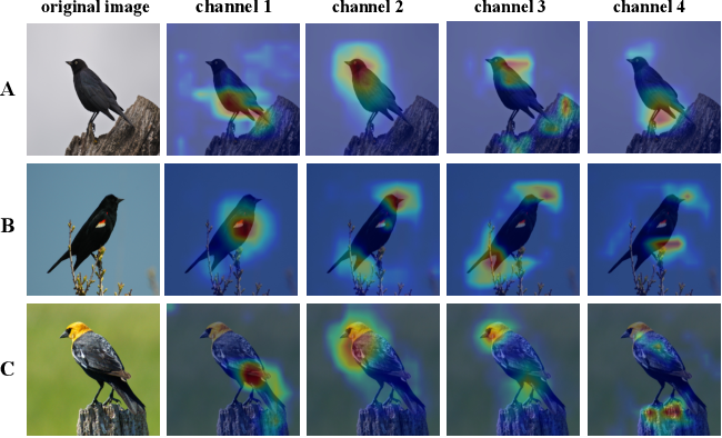Figure 1 for Channel Interaction Networks for Fine-Grained Image Categorization