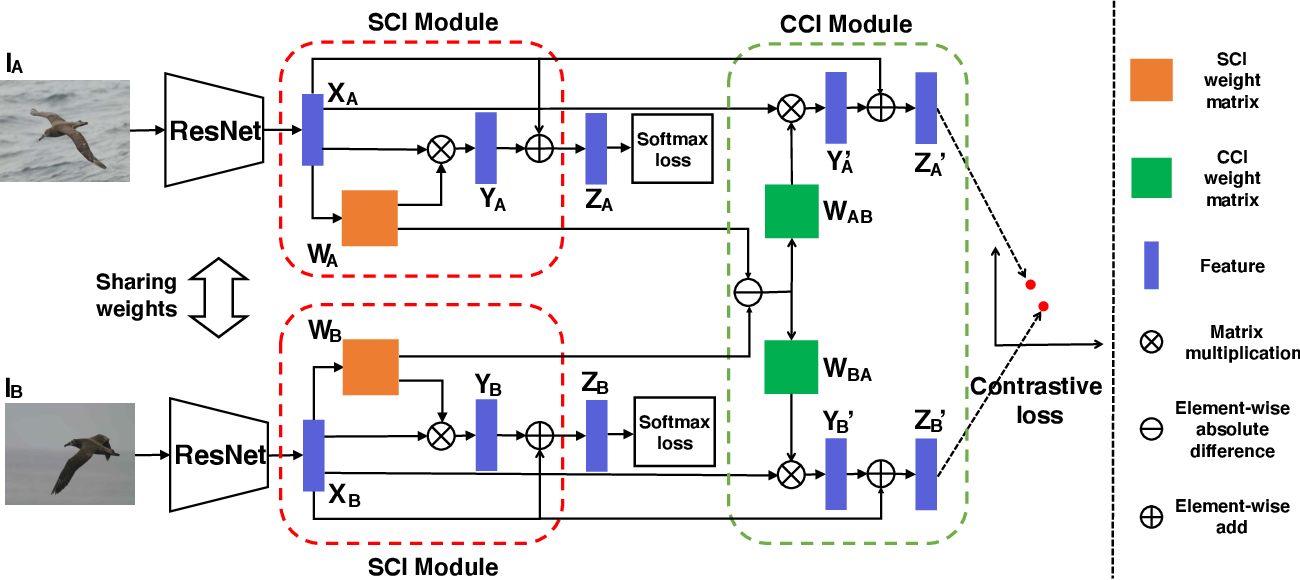 Figure 3 for Channel Interaction Networks for Fine-Grained Image Categorization