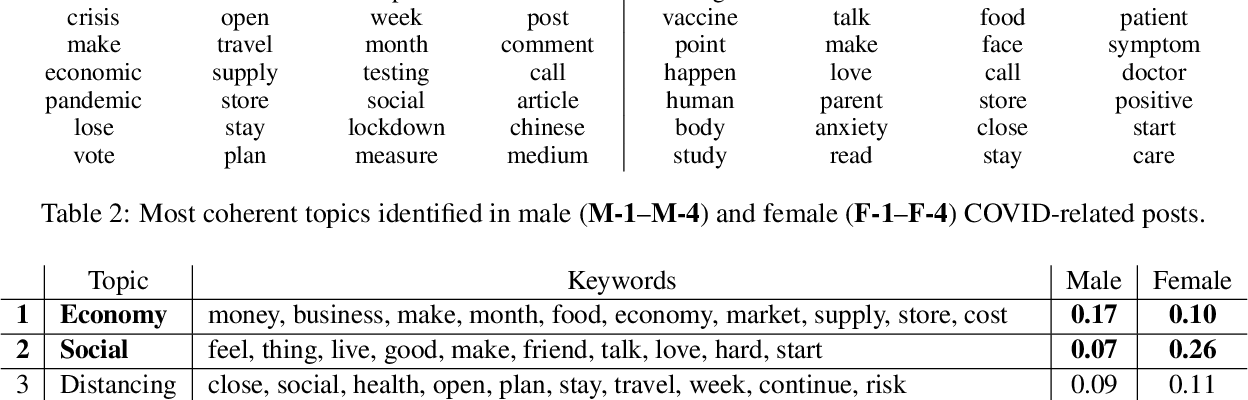Figure 4 for Exploration of Gender Differences in COVID-19 Discourse on Reddit
