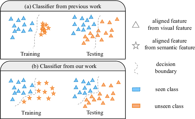 Figure 1 for DFS: A Diverse Feature Synthesis Model for Generalized Zero-Shot Learning