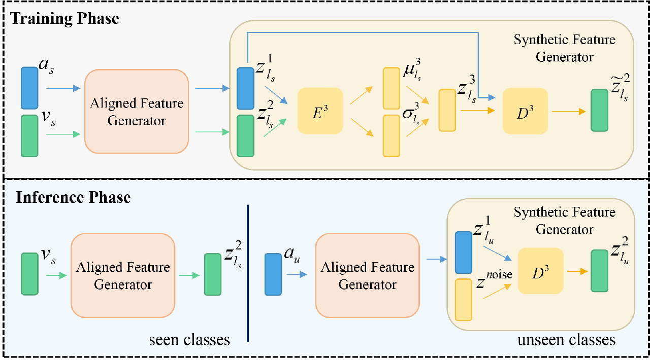 Figure 3 for DFS: A Diverse Feature Synthesis Model for Generalized Zero-Shot Learning