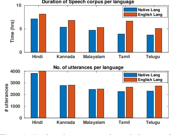 Figure 2 for NISP: A Multi-lingual Multi-accent Dataset for Speaker Profiling