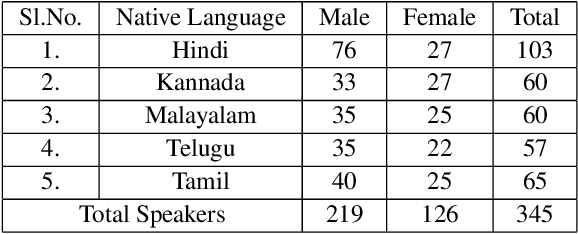 Figure 1 for NISP: A Multi-lingual Multi-accent Dataset for Speaker Profiling