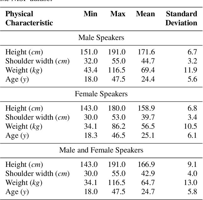 Figure 4 for NISP: A Multi-lingual Multi-accent Dataset for Speaker Profiling
