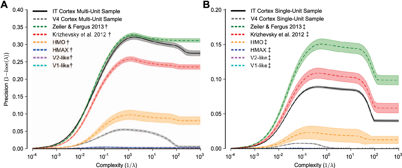 Figure 3 for Deep Neural Networks Rival the Representation of Primate IT Cortex for Core Visual Object Recognition