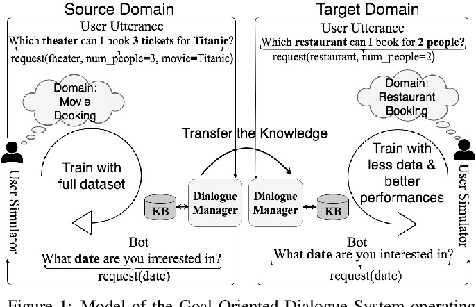 Figure 1 for Goal-Oriented Chatbot Dialog Management Bootstrapping with Transfer Learning