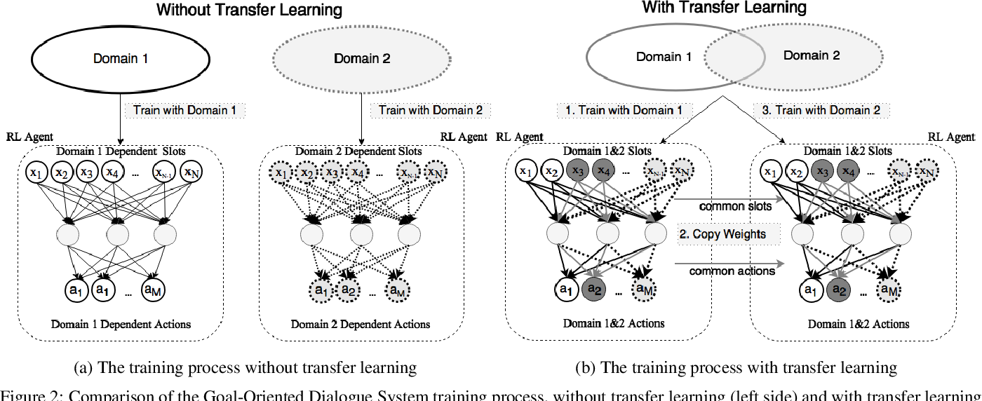 Figure 2 for Goal-Oriented Chatbot Dialog Management Bootstrapping with Transfer Learning