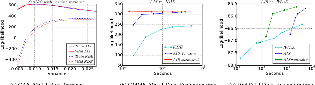 Figure 2 for On the Quantitative Analysis of Decoder-Based Generative Models