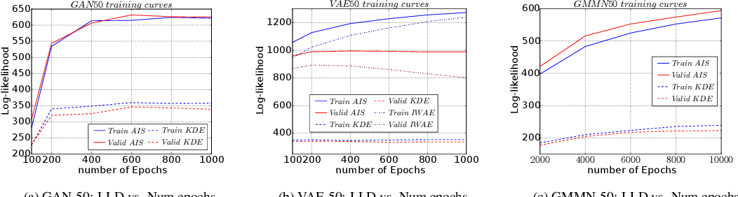 Figure 4 for On the Quantitative Analysis of Decoder-Based Generative Models