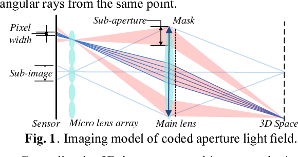 High angular resolution light field reconstruction with coded