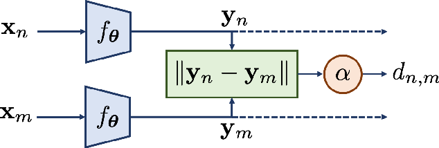 Figure 1 for Siamese Neural Networks for Wireless Positioning and Channel Charting