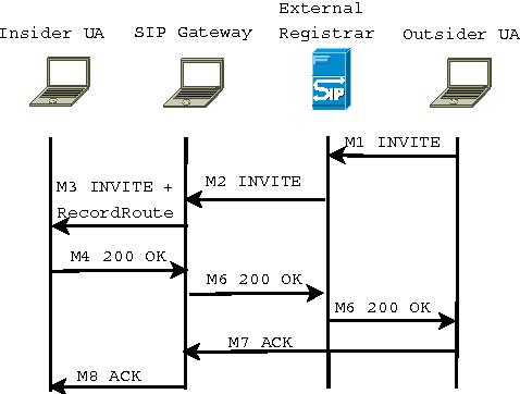 An Internet SIP Gateway for Ad-hoc Networks - Semantic Scholar