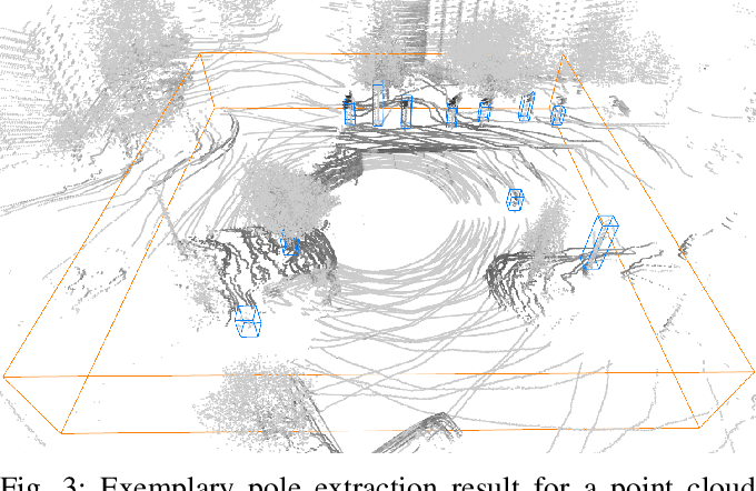 Figure 3 for Long-Term Urban Vehicle Localization Using Pole Landmarks Extracted from 3-D Lidar Scans