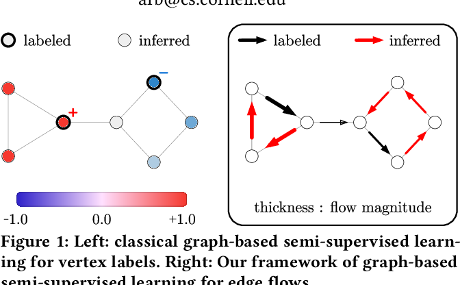 Figure 1 for Graph-based Semi-Supervised & Active Learning for Edge Flows