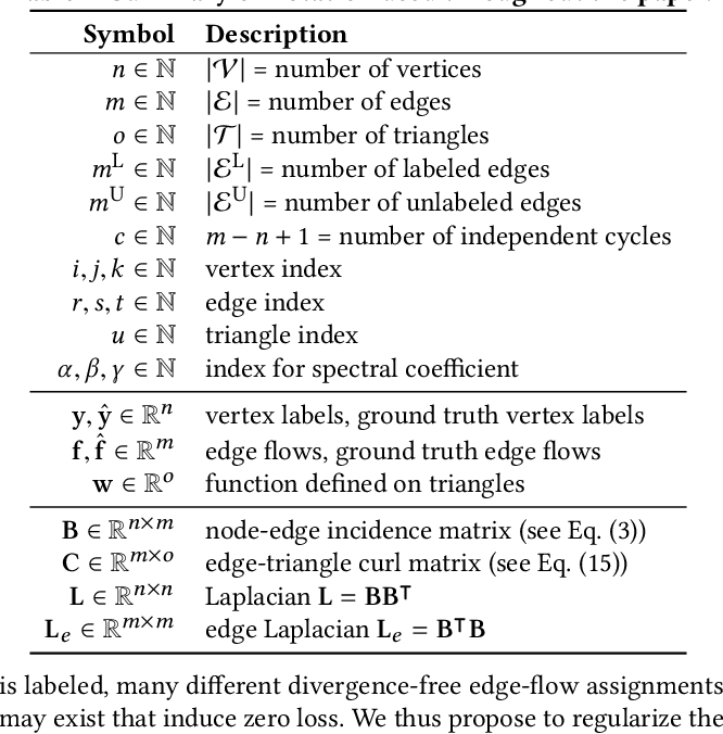 Figure 2 for Graph-based Semi-Supervised & Active Learning for Edge Flows