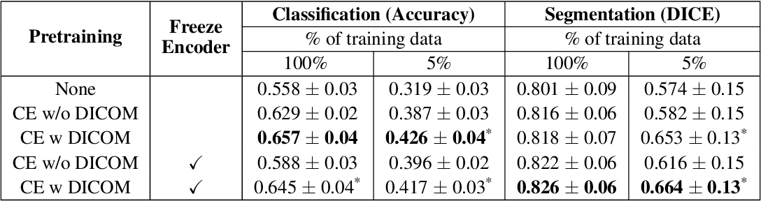 Figure 4 for Weakly Supervised Context Encoder using DICOM metadata in Ultrasound Imaging