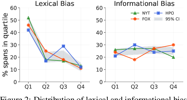 Figure 2 for In Plain Sight: Media Bias Through the Lens of Factual Reporting