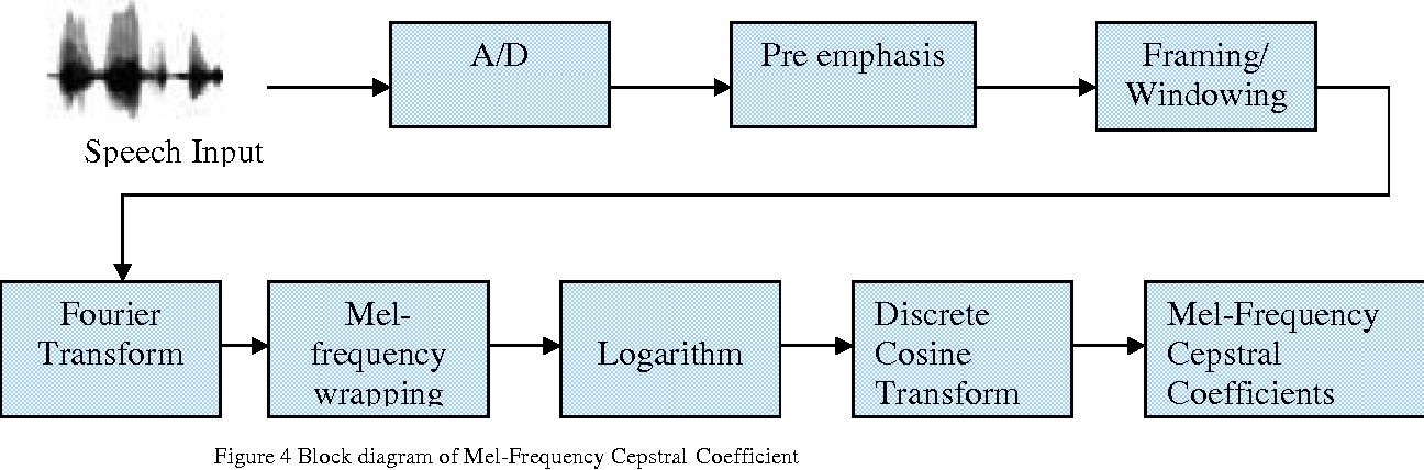 Figure 4 for Speech Enhancement Using Pitch Detection Approach For Noisy Environment