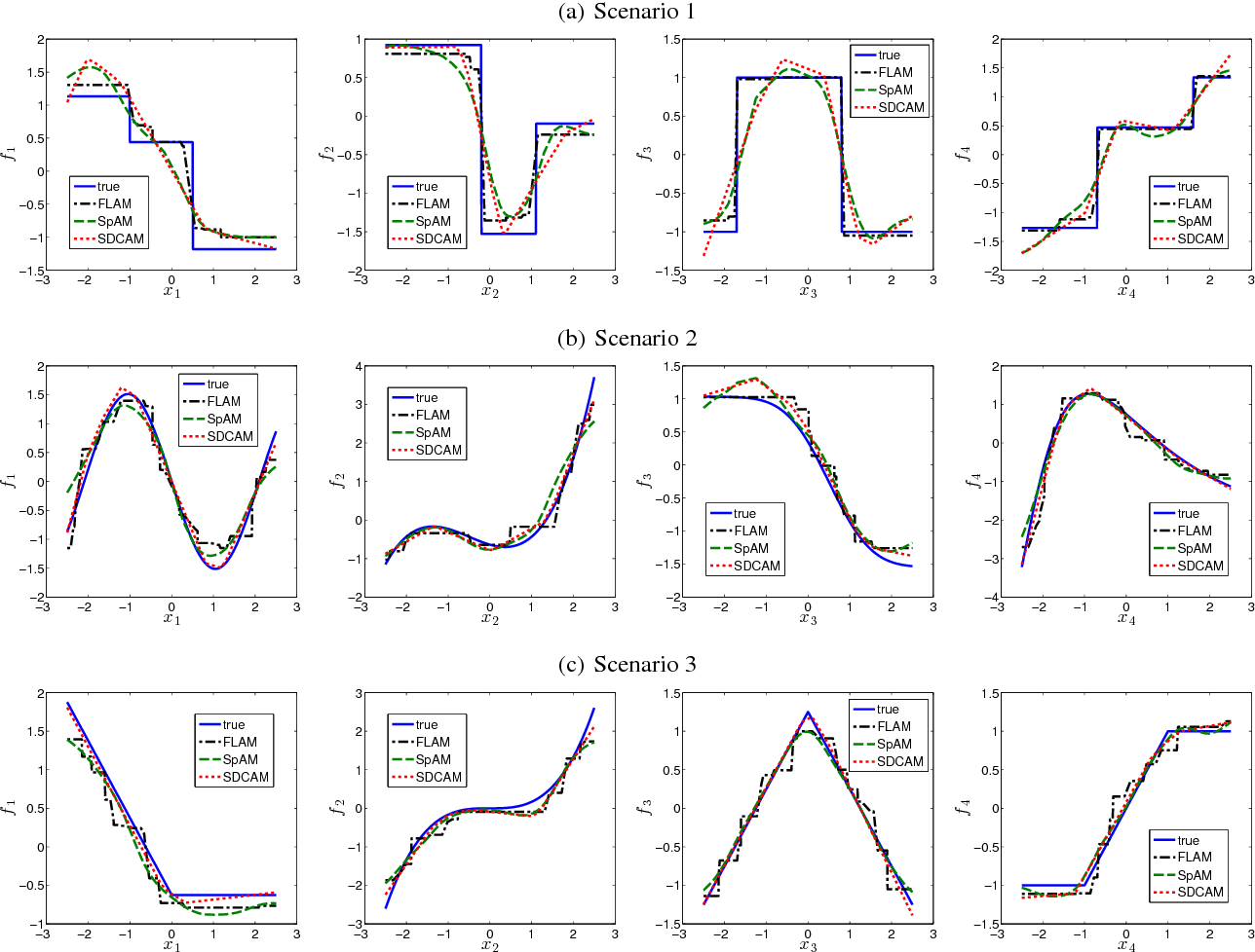 Figure 1 for Convex-constrained Sparse Additive Modeling and Its Extensions