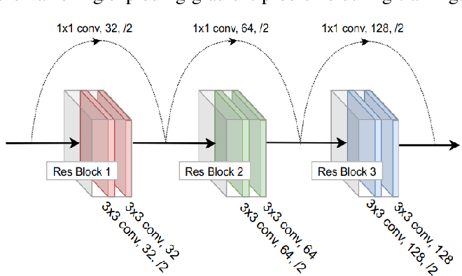 Figure 3 for Autonomous Navigation in Complex Environments with Deep Multimodal Fusion Network