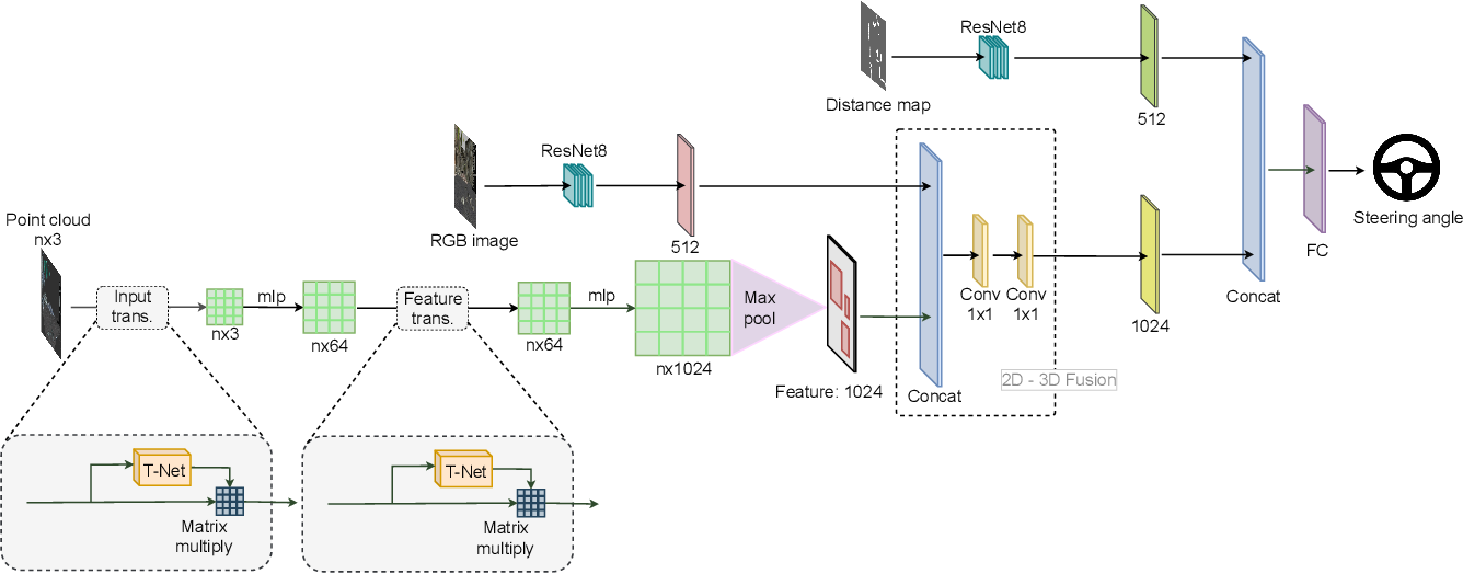 Figure 4 for Autonomous Navigation in Complex Environments with Deep Multimodal Fusion Network