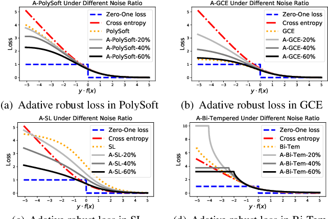 Figure 1 for Learning Adaptive Loss for Robust Learning with Noisy Labels