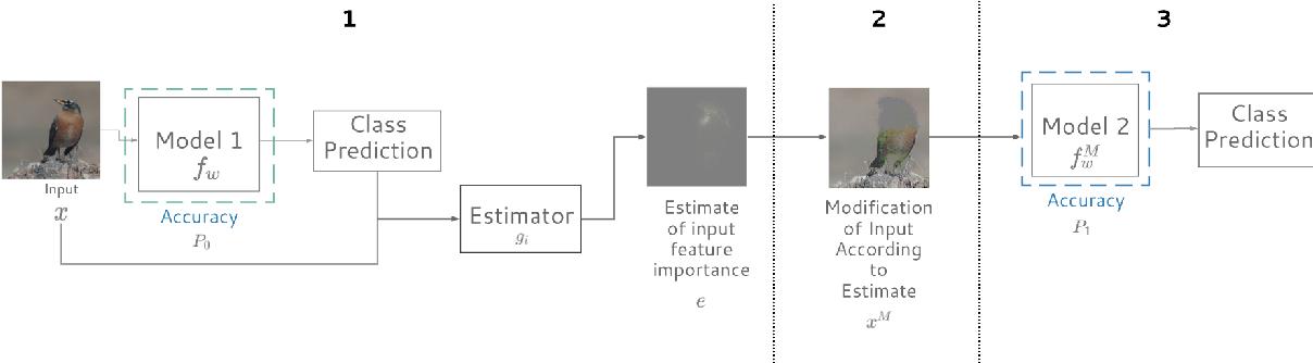 Figure 1 for Evaluating Feature Importance Estimates