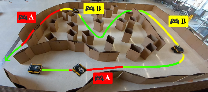 Figure 1 for APPLI: Adaptive Planner Parameter Learning From Interventions