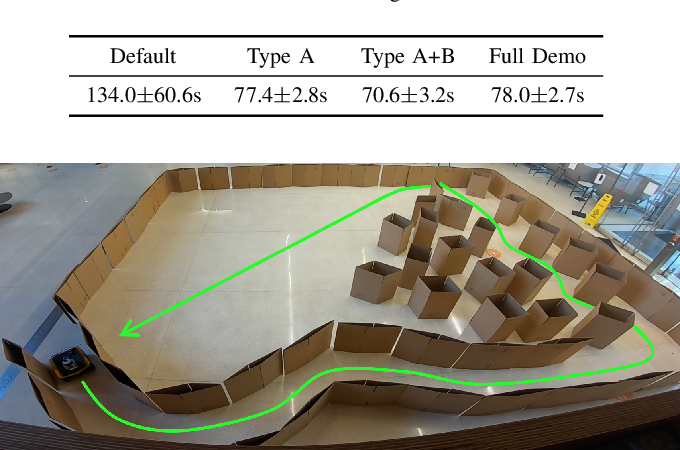 Figure 2 for APPLI: Adaptive Planner Parameter Learning From Interventions